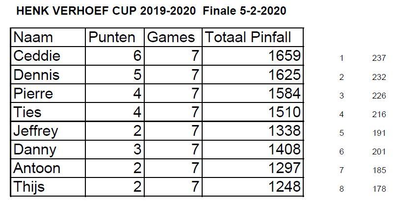 Uitslag 2020 HV cup